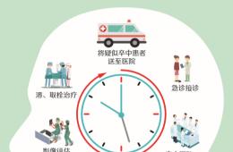 【5·25 世界中风日】预防中风,共享美好生活